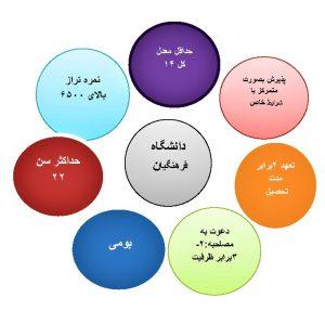 شرایط قبولی تربیت معلم و فرهنگیان
