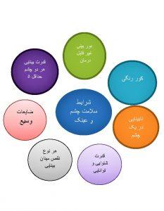 شرایط سلامت چشم در دانشگاه فرهنگیان