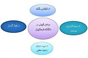 مراحل قبولی دانشگاه فرهنگیان