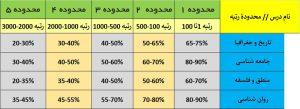 درصدهای لازم برای رتبه زیر 1000 انسانی