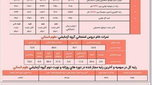 کارنامه قبول شدگان دانشگاه فرهنگیان